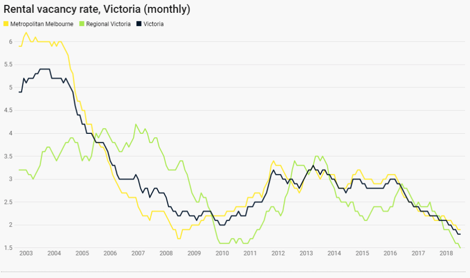 History of rental vacancy rates Melbourne and Victoira